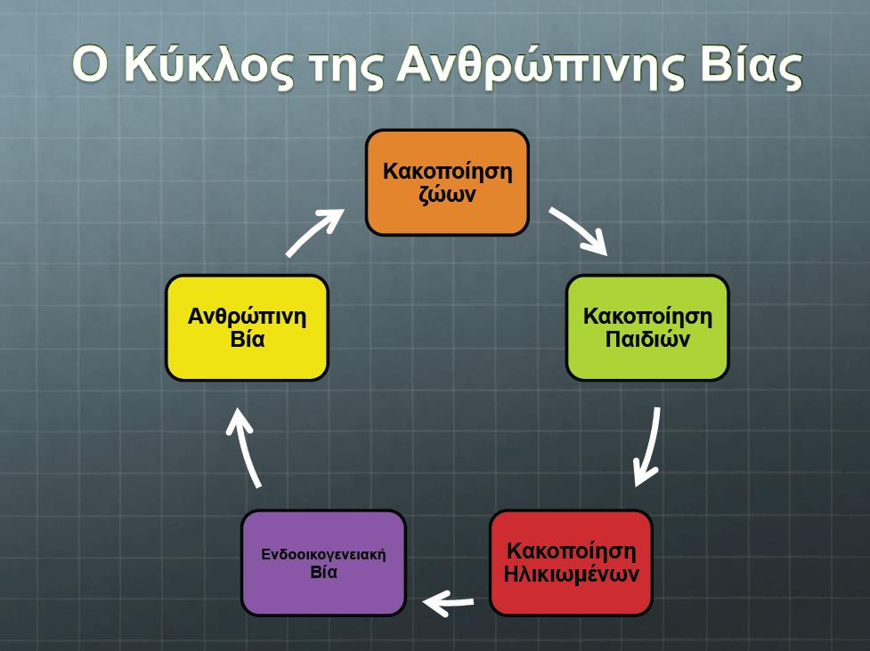 kyklos bias
